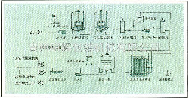 山泉水生产工艺流程图